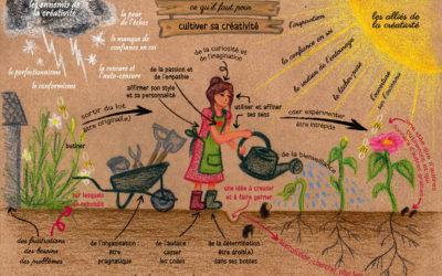 Qu'est-ce que la créativité ? Et comment la cultiver ?